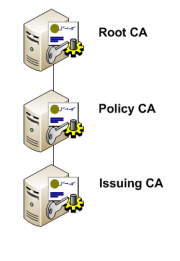 PKI Hierarchy